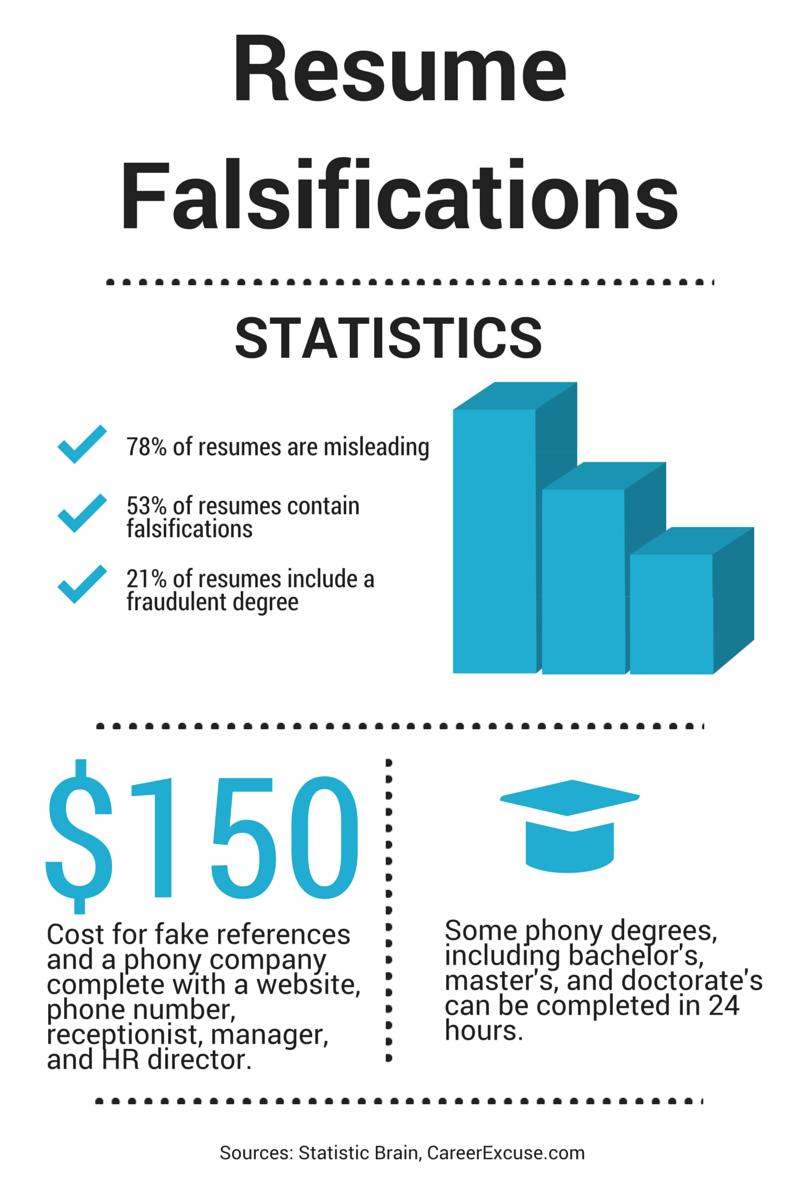 Verify education resume